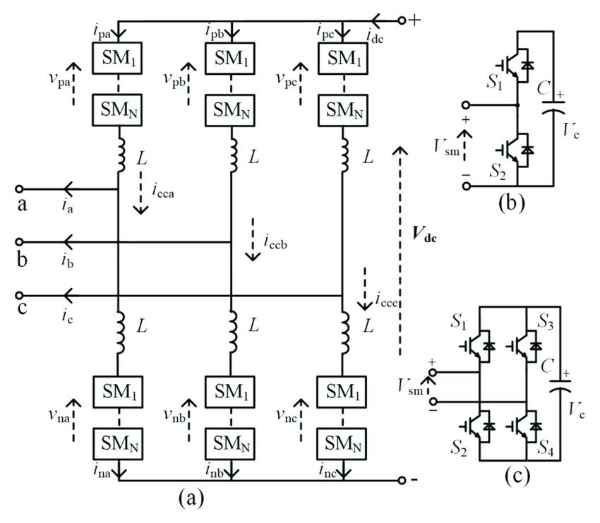 The modular multi-level converter structure diagram. (a