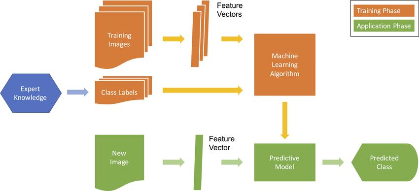 Eeg Machine Diagram Simplified Block Diagram Of