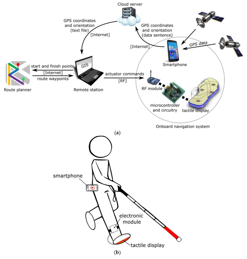 The assistive navigation system: (a) main components and