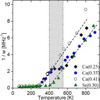 a 2D contour plot of the 139 La NMR signal intensity in