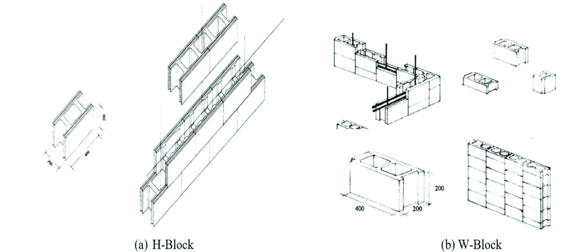 (a) Modified H-Block and (b) W-Block block system [27