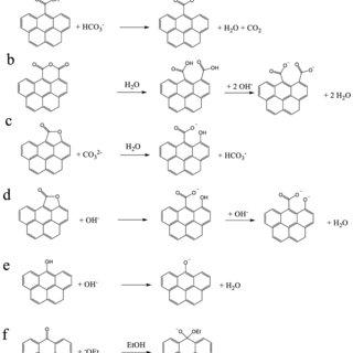 (PDF) Boehm Titration Revisited (Part II): A Comparison of