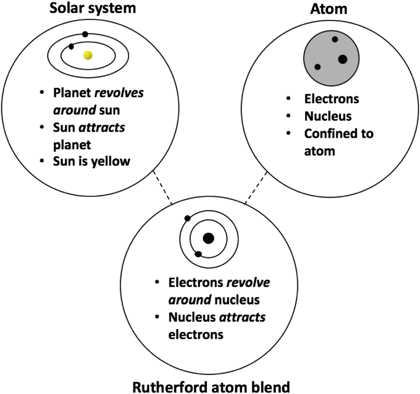 Adapted from Ref. [61]. Example of a common conceptual