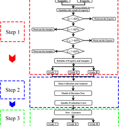 flow chart of the method step 1 preliminary eqa for quality grade and unqualified [ 850 x 936 Pixel ]