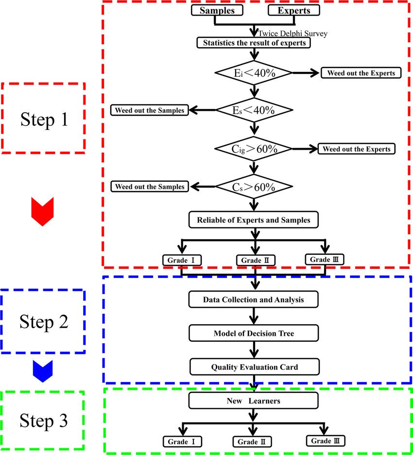 hight resolution of flow chart of the method step 1 preliminary eqa for quality grade and unqualified