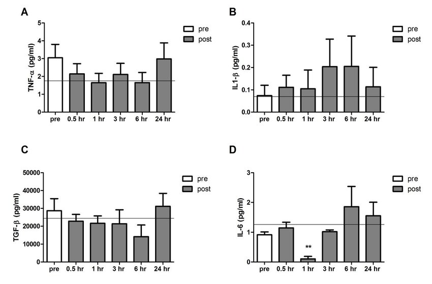 Serum concentration of inflammatory cytokines TNF-α (a
