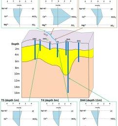 stiff diagrams of water samples spring water at narra3 1 surface water at [ 850 x 976 Pixel ]