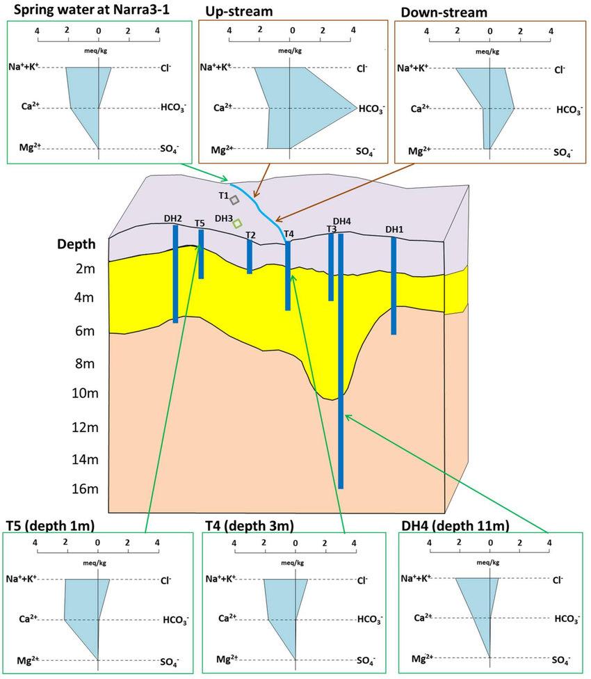 medium resolution of stiff diagrams of water samples spring water at narra3 1 surface water at