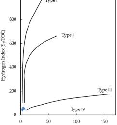 modified van krevelen diagram of the eagle ford shale samples  [ 850 x 1007 Pixel ]
