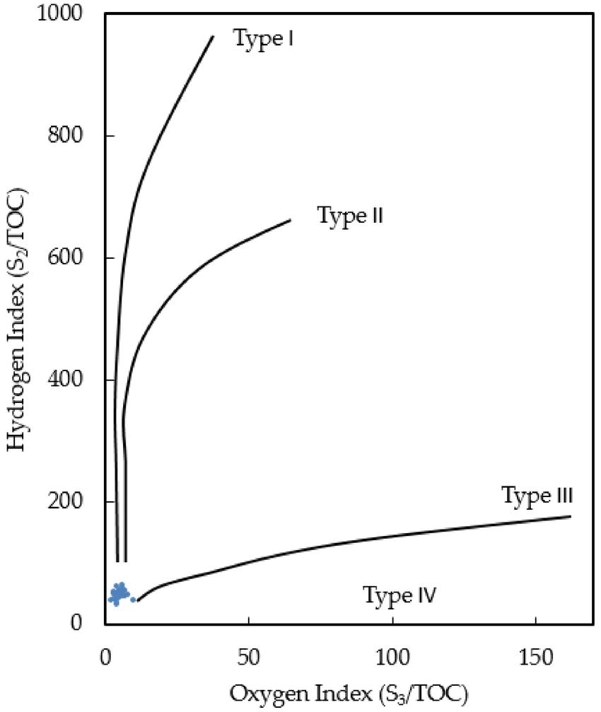medium resolution of modified van krevelen diagram of the eagle ford shale samples