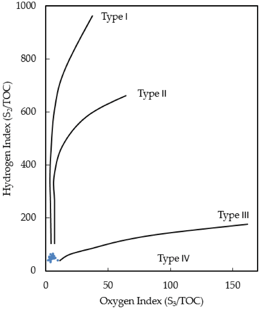 hight resolution of modified van krevelen diagram of the eagle ford shale samples