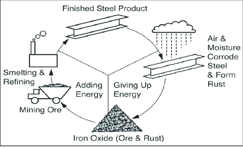 Corrosion Cycle on iron and steel (Adopted from Jenkins