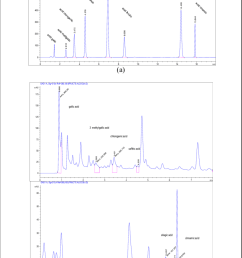 typical hplc dad chromatograms a standard polyphenols and b phenolic [ 850 x 1163 Pixel ]