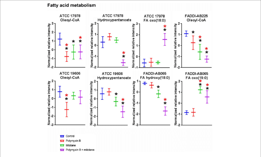 | Putative fatty acyls from fatty acid metabolism in A