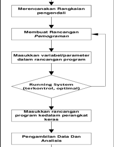Flowchart of control system engineering design also download scientific rh researchgate