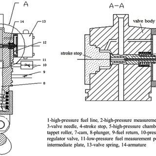 (PDF) Effects of valve needle speed on flow