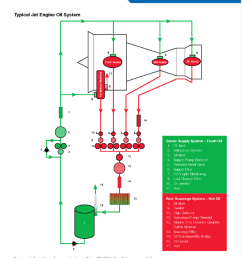 typical jet engine oil system 49 download scientific diagramtypical jet engine oil system  [ 850 x 1091 Pixel ]