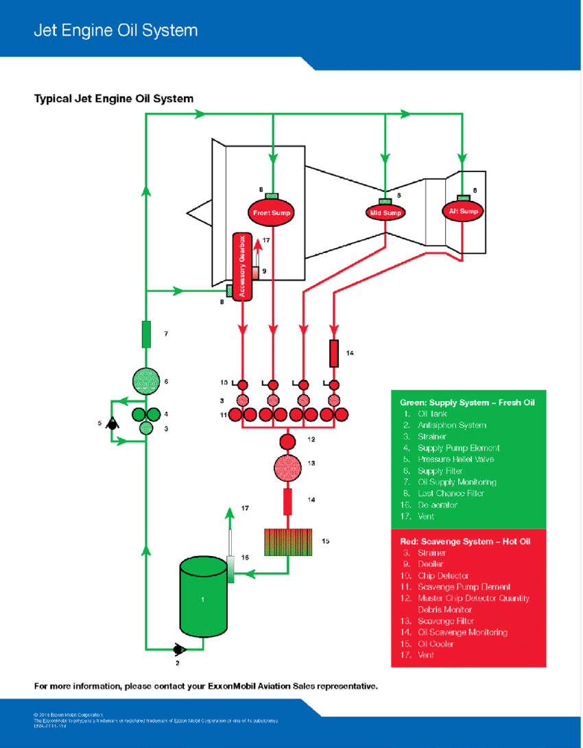 medium resolution of typical jet engine oil system 49 download scientific diagramtypical jet engine oil system