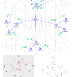 wsn topology a a manual set of network topology in nsg2 b a download scientific diagram [ 850 x 1004 Pixel ]