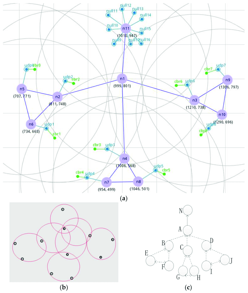 medium resolution of wsn topology a a manual set of network topology in nsg2 b a download scientific diagram