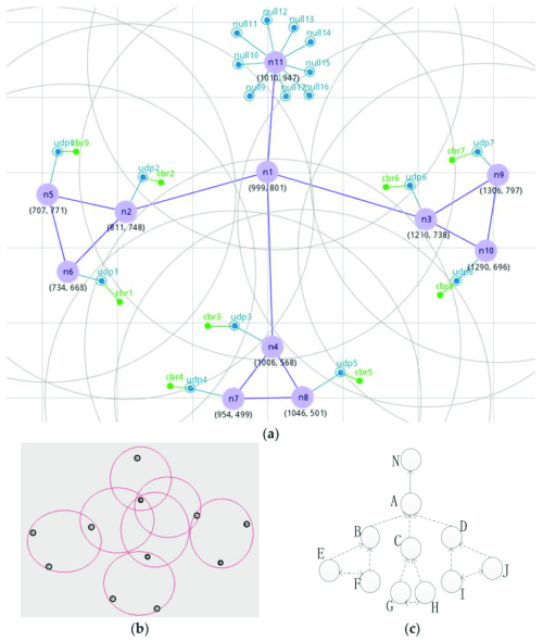 small resolution of wsn topology a a manual set of network topology in nsg2 b a download scientific diagram