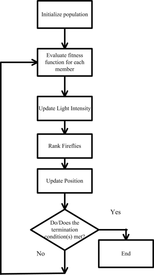 small resolution of flow diagram of firefly algorithm download scientific diagram firefly habitat diagram of firefly