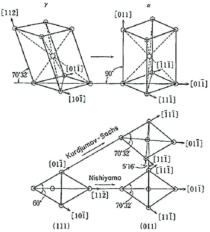 Kurdjumov-Sachs-Nishiyama (KSN) model of face-centered