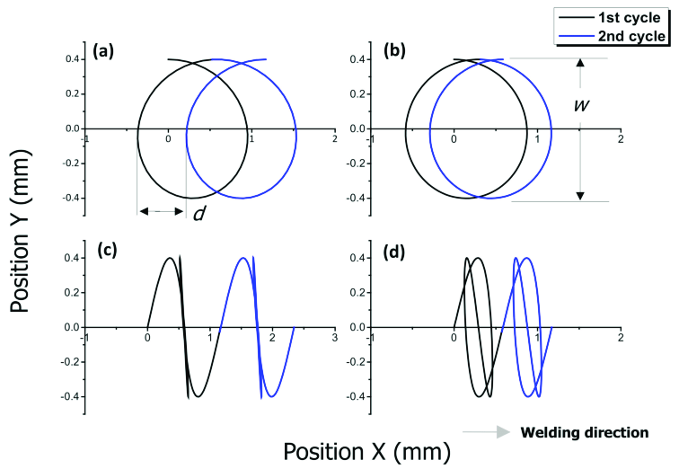 Circular and infinite-shaped laser oscillation beam