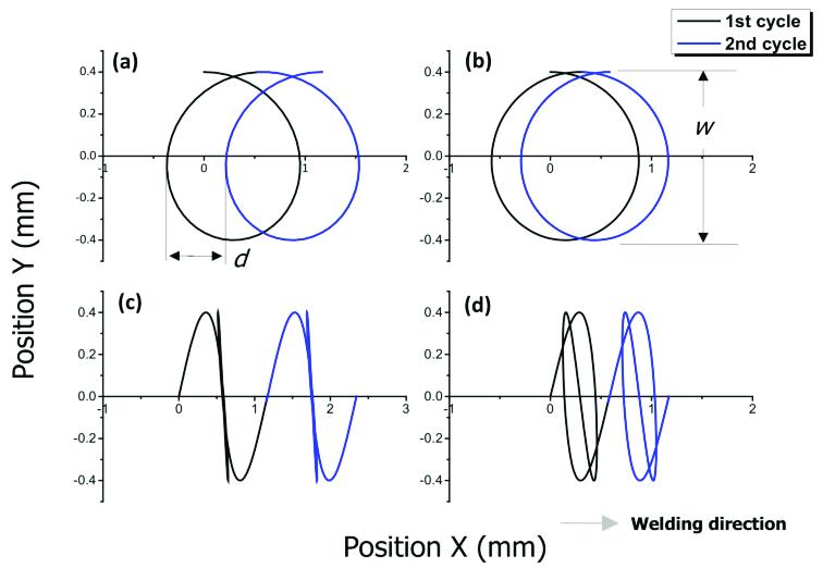 Circular and infinite-shaped laser oscillation beam