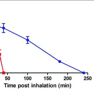 | A schematic presentation of the aerosol treatment system