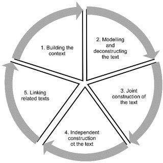 The teaching and learning cycle Note. Referred from Feez
