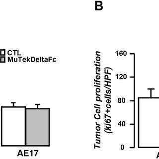 (PDF) Targeting Tie-2/angiopoietin axis in experimental