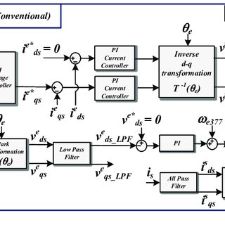 THDV of output voltage (Vab) of SPWM Inverter on PD