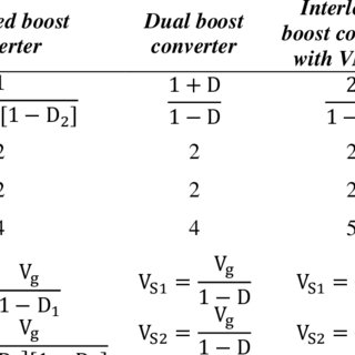 (PDF) Non-isolated high gain DC-DC converter for smart