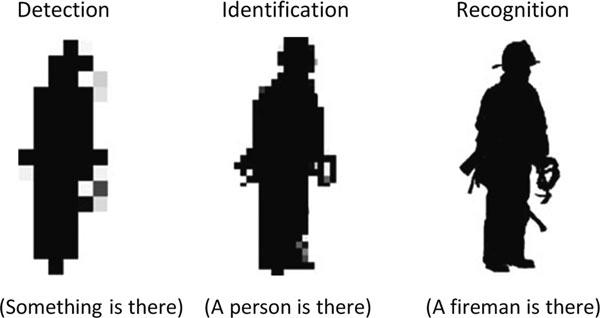 5 Johnson's criteria discrimination levels (UVSS-United