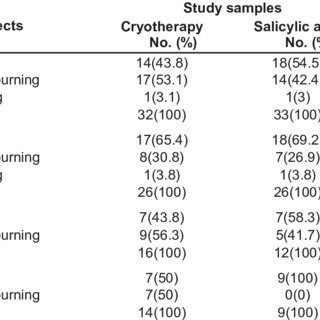 (PDF) Comparative study between cryotherapy and salicylic