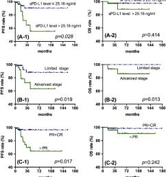 kaplan meier survival analysis for all patients with hodgkin lymphoma download scientific diagram [ 850 x 928 Pixel ]