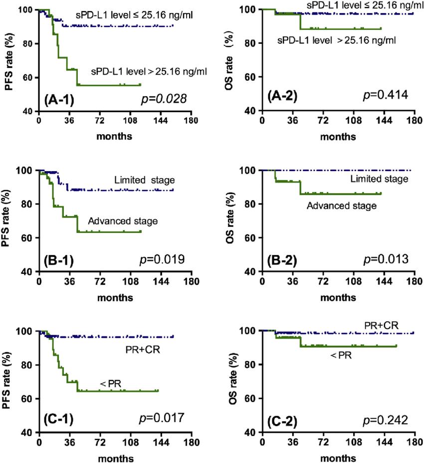 medium resolution of kaplan meier survival analysis for all patients with hodgkin lymphoma download scientific diagram
