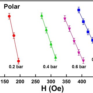 (a) Longitudinal and (b) polar MOKE hysteresis loops