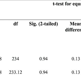 (PDF) The Effect of Higher Order Thinking Skill