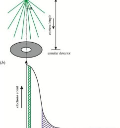 schematic of a electron beam path in the adf stem mode with  [ 700 x 1230 Pixel ]