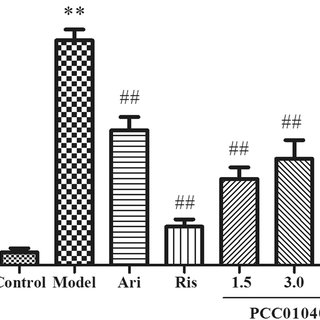 (PDF) In Vitro and In Vivo Characterization of PCC0104005