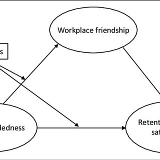 (PDF) The role of career concerns and workplace friendship