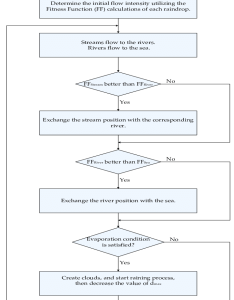 flowchart for water cycle optimization algorithm also download rh researchgate