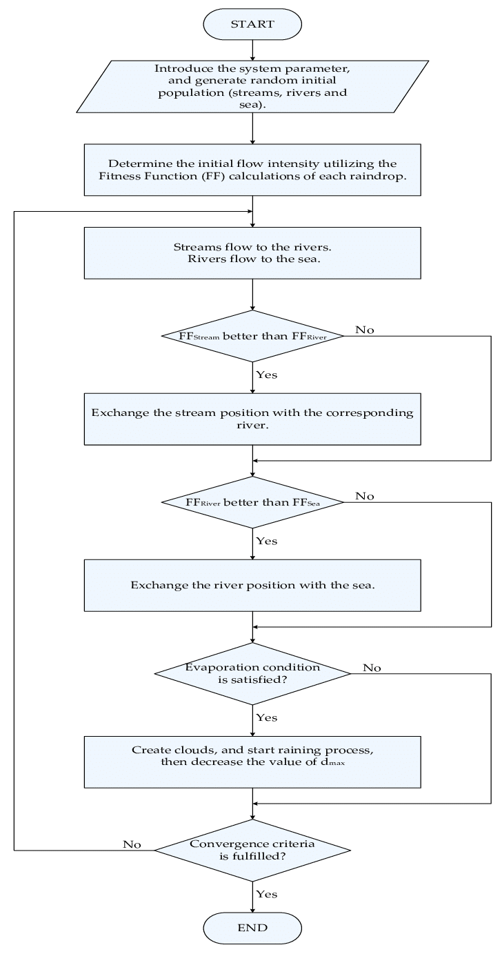 medium resolution of a flowchart for water cycle optimization algorithm
