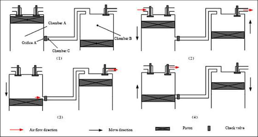 Schematic diagram of the two-stage piston type air-powered