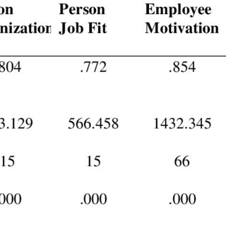 (PDF) Determinants and Organization Citizenship Behavioral