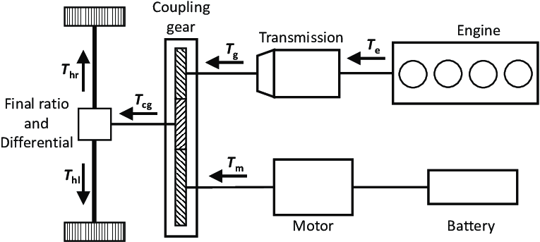 Configuration of the HEV (hybrid electric vehicle, T e is