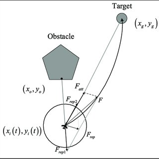 (PDF) Analysis of safety characteristics of flight
