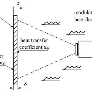 (PDF) Application of the temperature oscillation method in